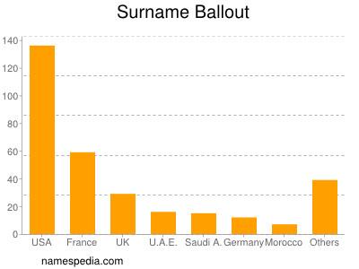 Surname Ballout