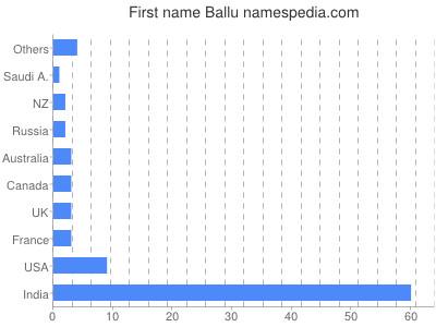 Given name Ballu