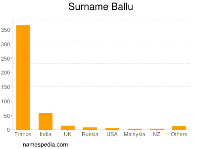 Surname Ballu
