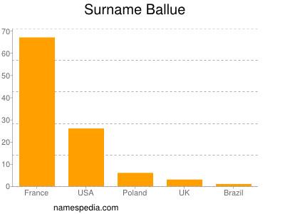 Surname Ballue