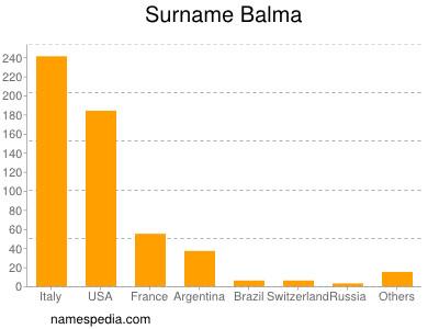 Surname Balma