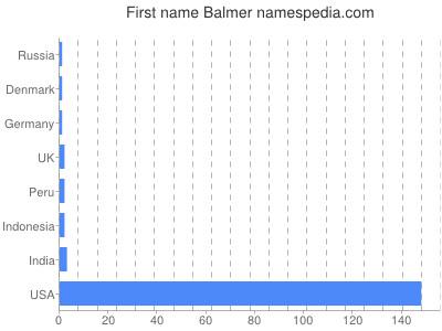 Given name Balmer