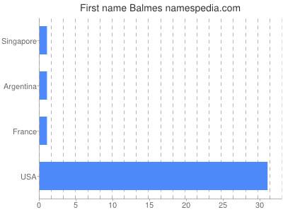 Given name Balmes