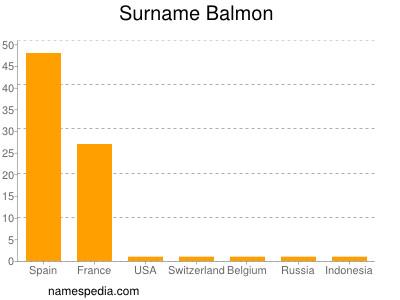 Surname Balmon