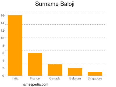 Surname Baloji