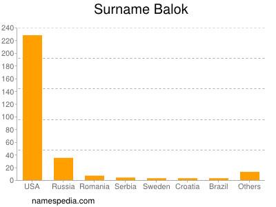 Surname Balok