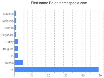 Given name Balon