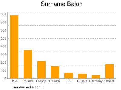 Surname Balon