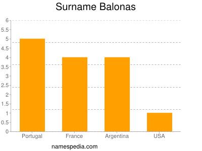 Surname Balonas