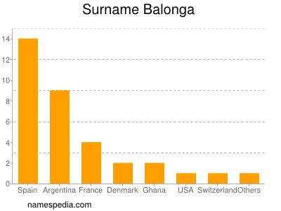 Surname Balonga