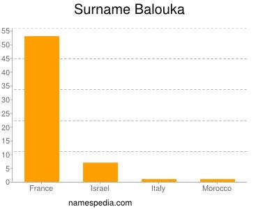 Surname Balouka