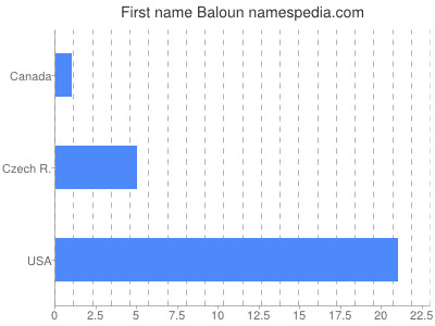 Given name Baloun