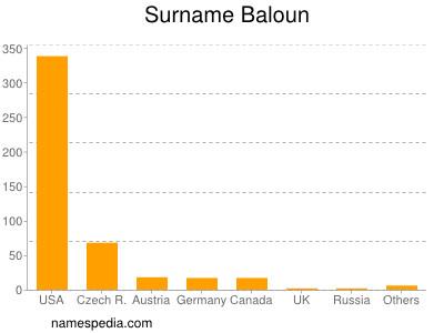 Surname Baloun