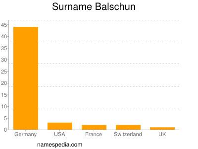 Surname Balschun