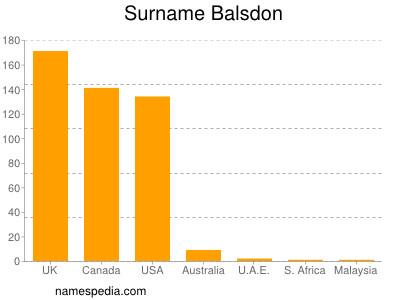 Surname Balsdon