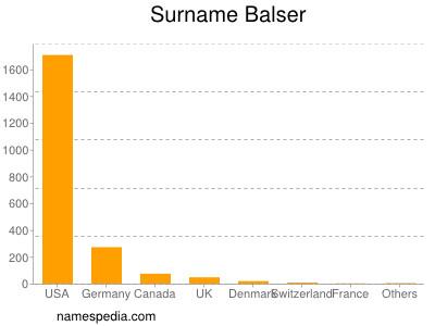 Surname Balser