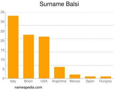 Surname Balsi