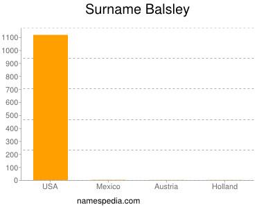 Surname Balsley