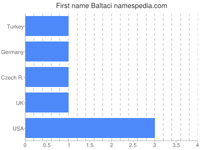 Given name Baltaci