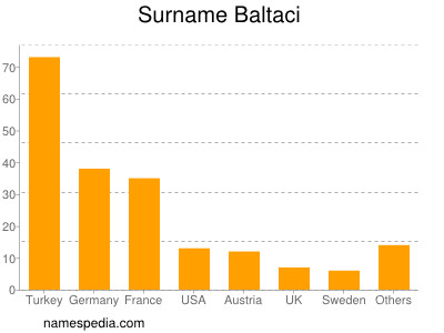 Surname Baltaci