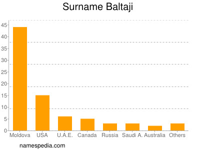 Surname Baltaji