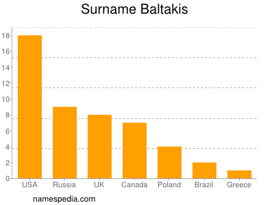 Surname Baltakis