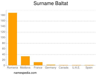 Surname Baltat