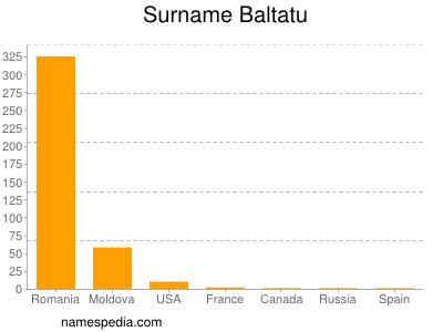Surname Baltatu