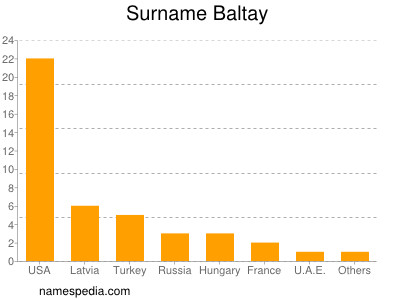 Surname Baltay