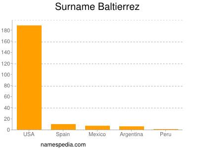 Surname Baltierrez