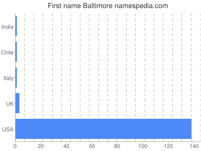 Given name Baltimore