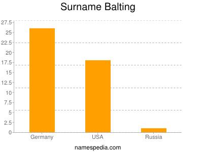 Surname Balting