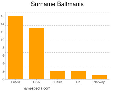 Surname Baltmanis