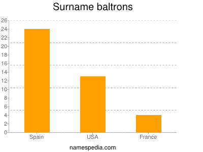 Surname Baltrons