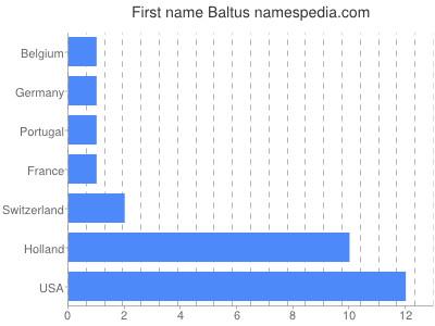 Given name Baltus