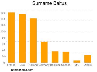 Surname Baltus