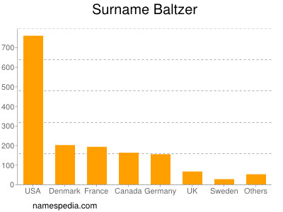 Surname Baltzer