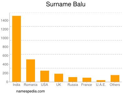 Surname Balu