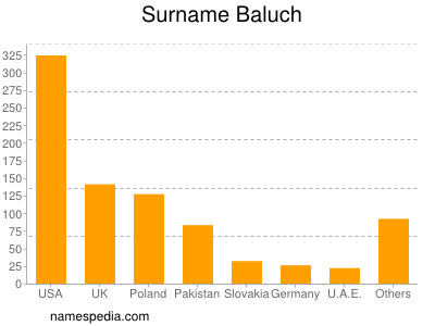 Surname Baluch