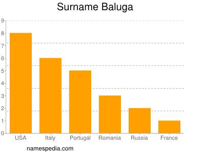 Surname Baluga