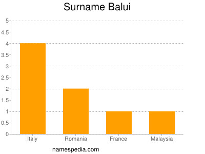 Surname Balui