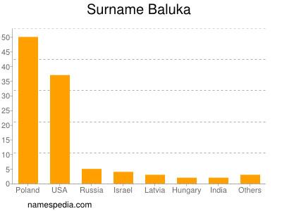 Surname Baluka