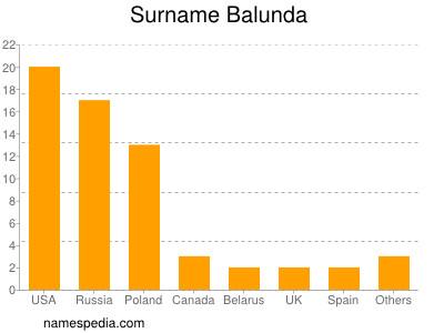 Surname Balunda