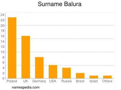 Familiennamen Balura
