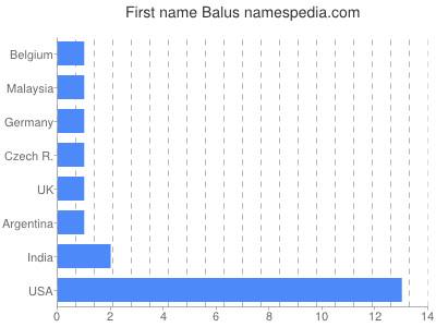 Given name Balus