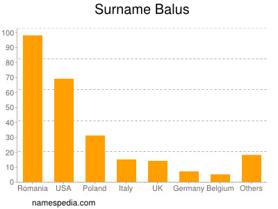 Surname Balus