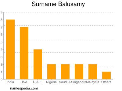 Surname Balusamy
