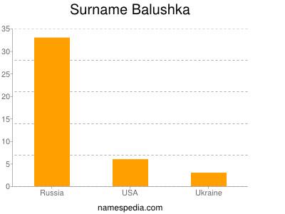 Surname Balushka