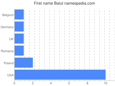 Given name Balut