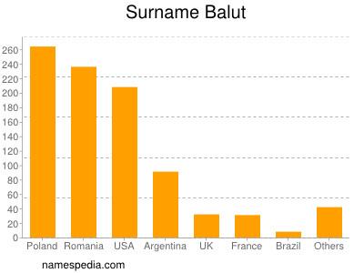 Surname Balut